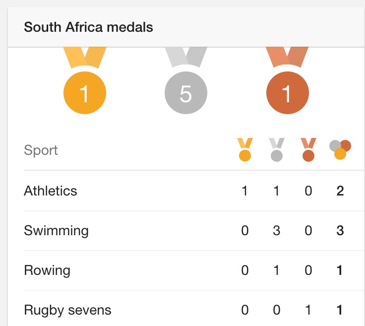 SA_Medals_Olympic_Games_Rio_2016